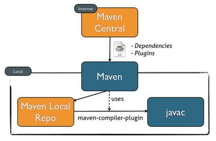 Essential Maven Plugins