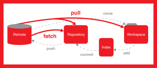 git pull push and clone