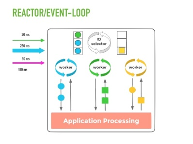 spring-framework-5-new-core-and-reactive-features